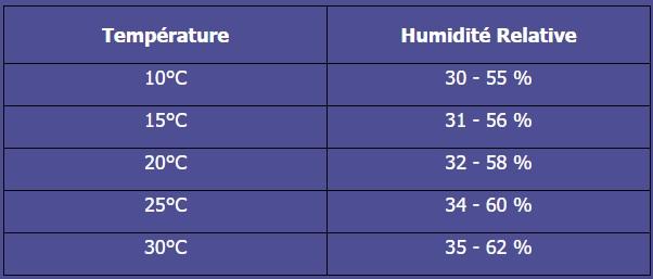 tableau temperature humidite